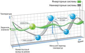 Особенности инверторных кондиционеров